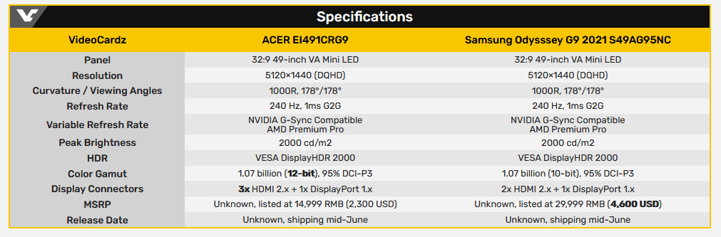 Acer работает над 49-дюймовым монитором EL491CRG9 с сертификатом DisplayHDR 2000