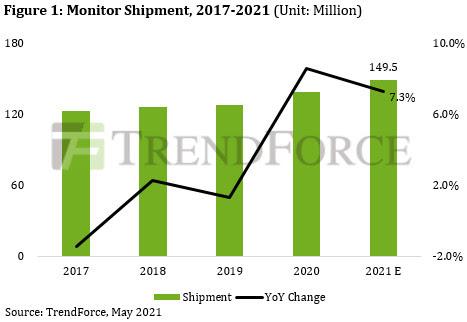 Поставки мониторов в 2021 году достигнут 150 миллионов единиц