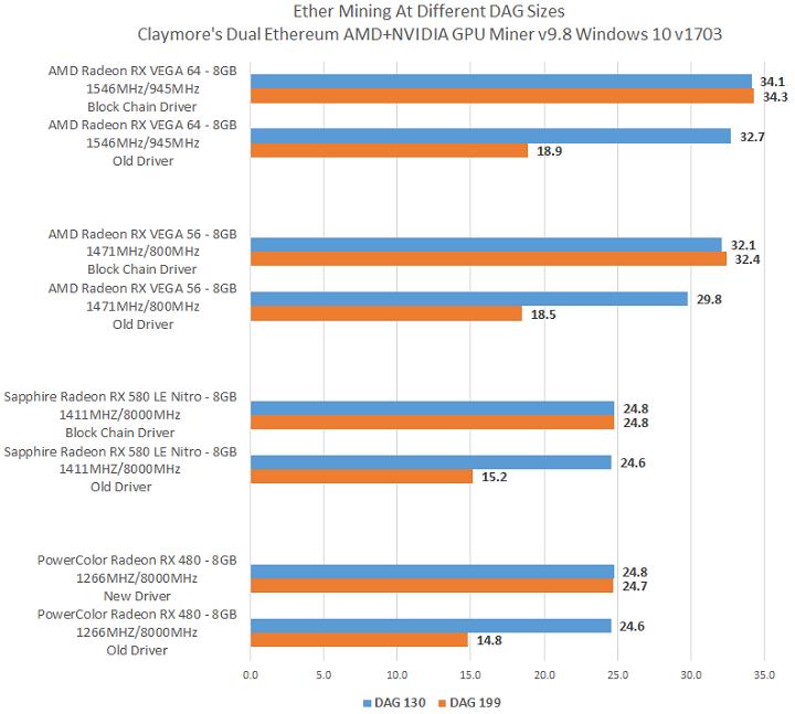 AMD Blockchain Compute Driver - AMD Mining Driver for Windows