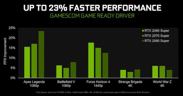 Драйвер GeForce 436.02 WHQL повышает производительность в ...