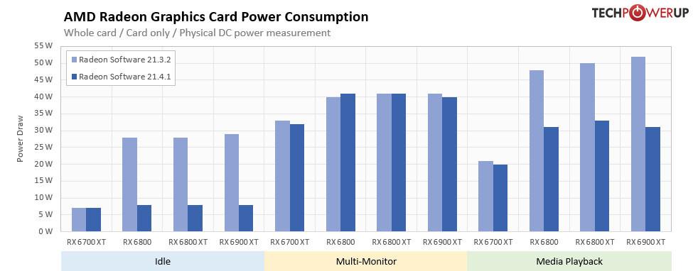 Драйвер AMD Adrenalin 21.4.1 улучшает энергопотребление Radeon RX 6000