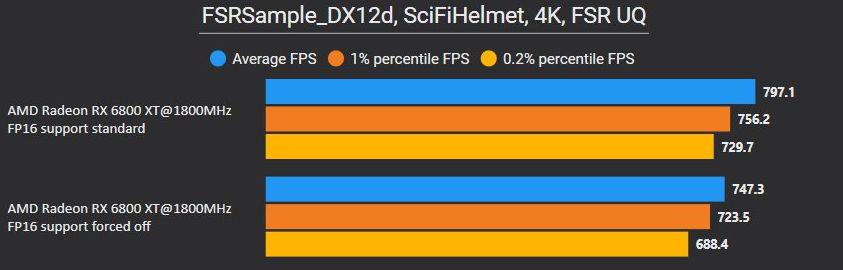 AMD FidelityFX Super Resolution работает быстрее на GPU с поддержкой вычислений FP16