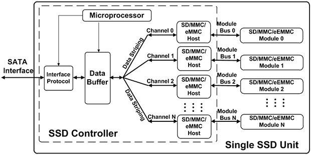 микросхемами флеш-памяти,