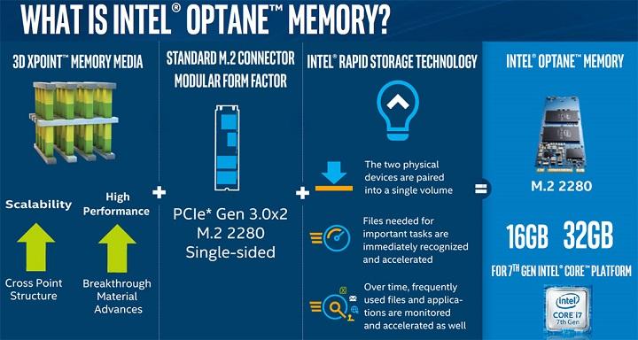 Intel начнет продажи ускорителей памяти набазе 3D XPoint