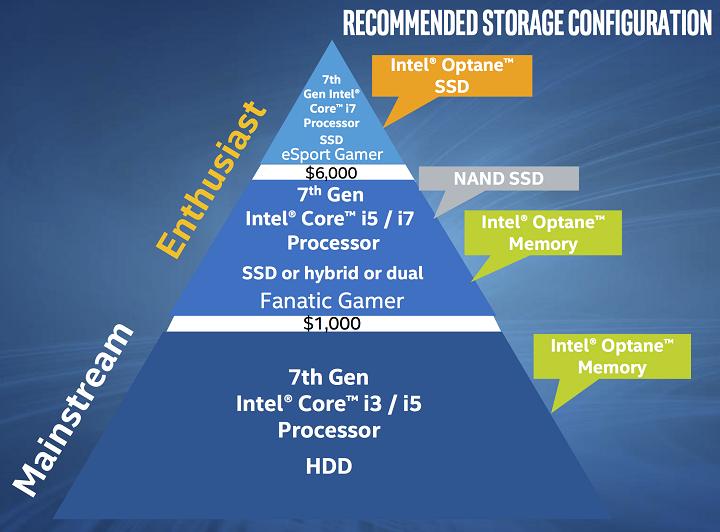 Intel представила накопители Optane для настольныхPC