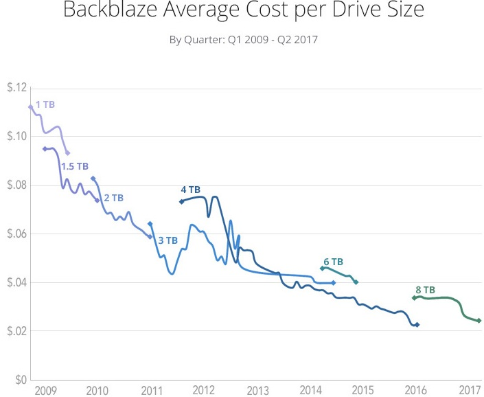 Стоимость жёстких дисков за последние годы