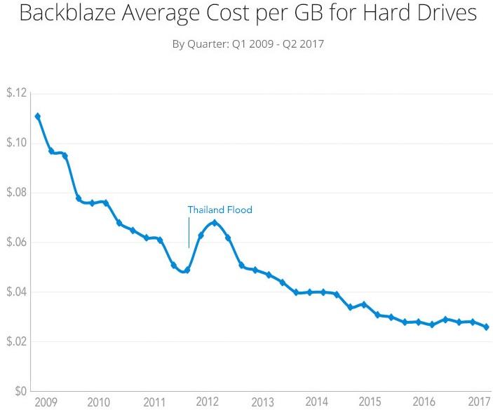 Соотношение доллар на гигабайт
