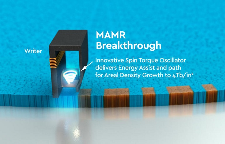 ТехнологияWD MAMR даст возможность создавать HDD объёмом до40 ТБ