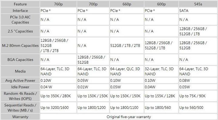 Появились характеристики Intel SSD 760p