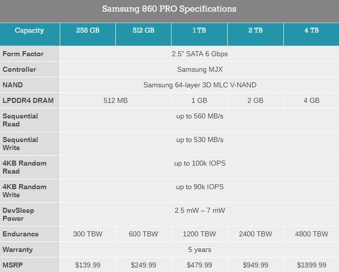 Самсунг представила новые SSD-накопители 860 Evo и860 Pro