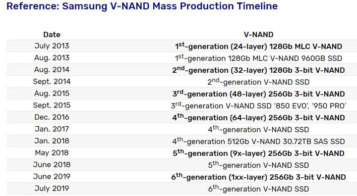 Самсунг создала SSD обновленного поколения свысокой скоростью