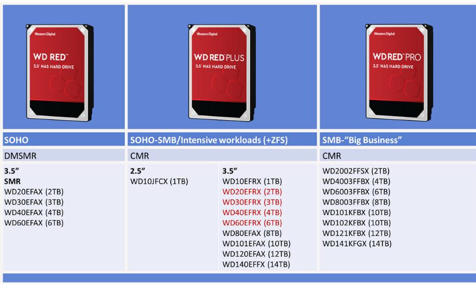 Western Digital урегулировала иск по поводу дисков с медленной технологией SMR / Новости / Overclockers.ua