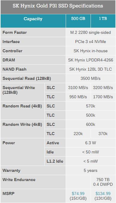 SK Hynix начала поставки NVMe-накопителей Gold P31 со 128-слойной памятью 3D NAND TLC
