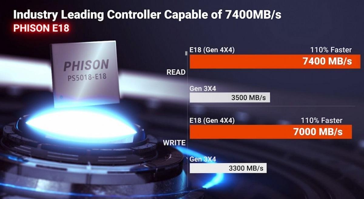 SSD-контроллер Phison PS5018-E18 с поддержкой PCI-E 4.0 представлен официально