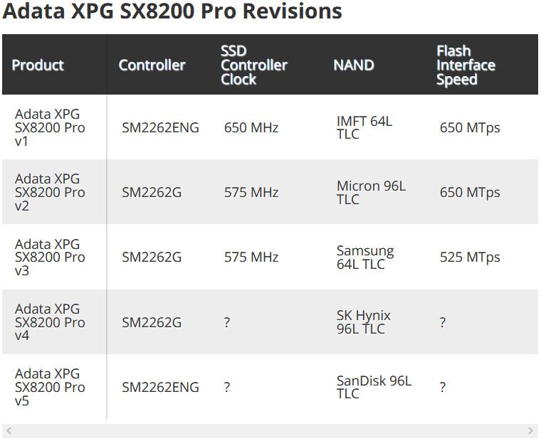Adata поставляла как минимум пять версий накопителя XPG SX8200 Pro