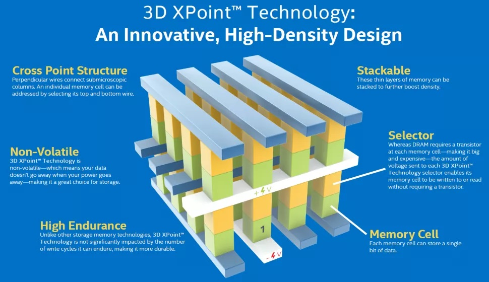 Micron сворачивает разработку памяти 3D XPoint и намерена продать завод