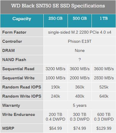 WD Black SN750 SE — доступные NVMe-накопители с интерфейсом PCI-E 4.0 x4
