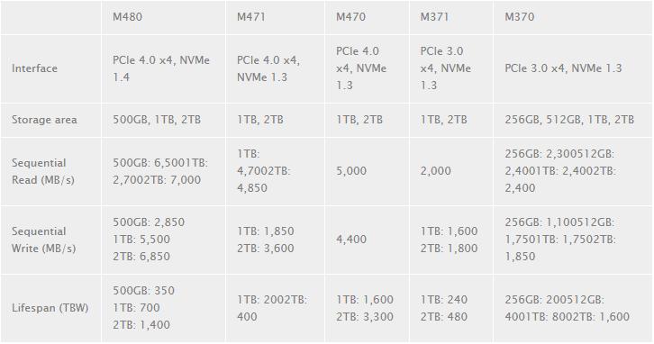 MSI представила пять линеек NVMe-накопителей Spatium