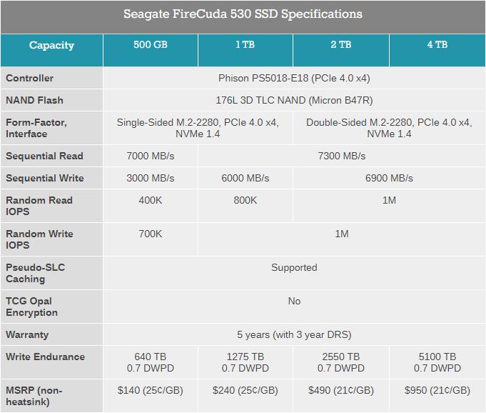 Seagate выпускает NVMe-накопители FireCuda 530 с интерфейсом PCI-E 4.0 x4