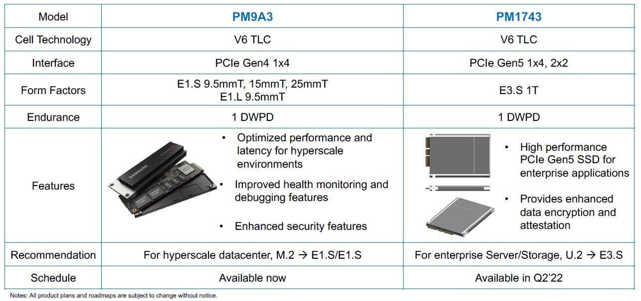 Samsung представит накопители с интерфейсом PCI-E 5.0 во втором квартале 2022-го