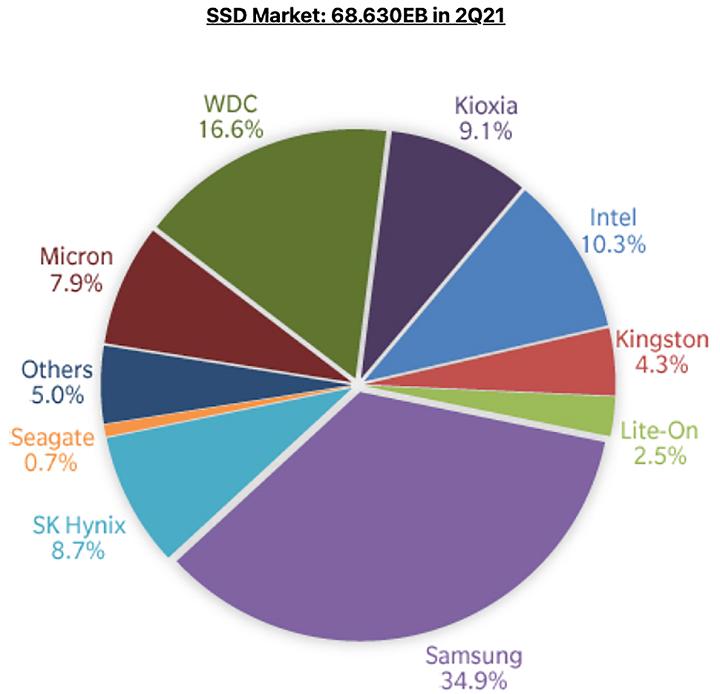 Во втором квартале Samsung заняла четверть рынка твердотельных накопителей