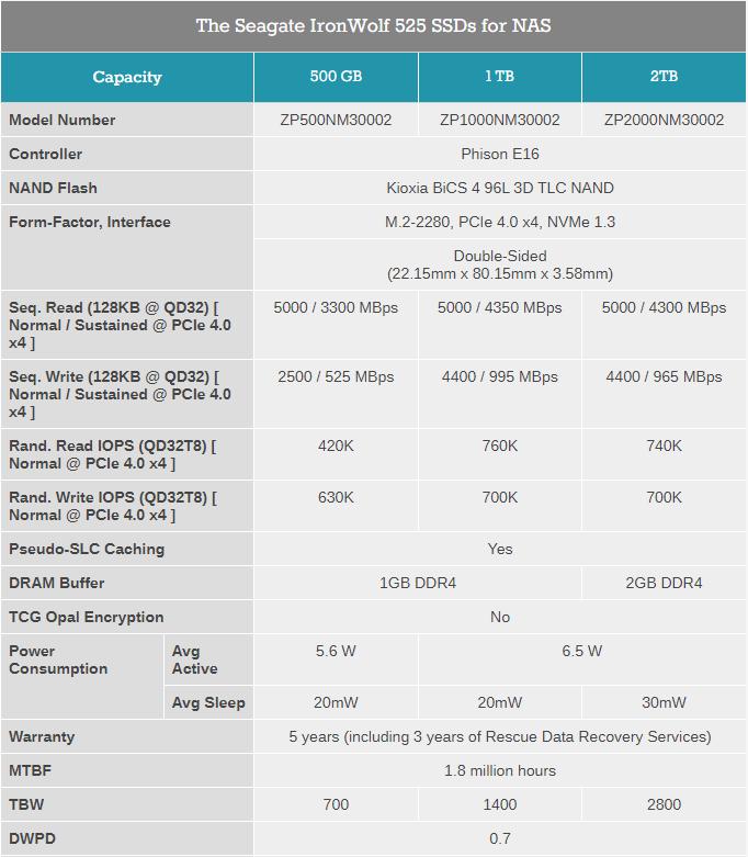 Seagate предлагает NVMe-накопители IronWolf 525 для сетевых хранилищ