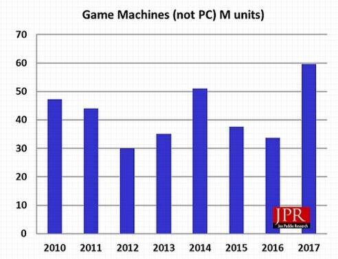 Gaming Market Volume