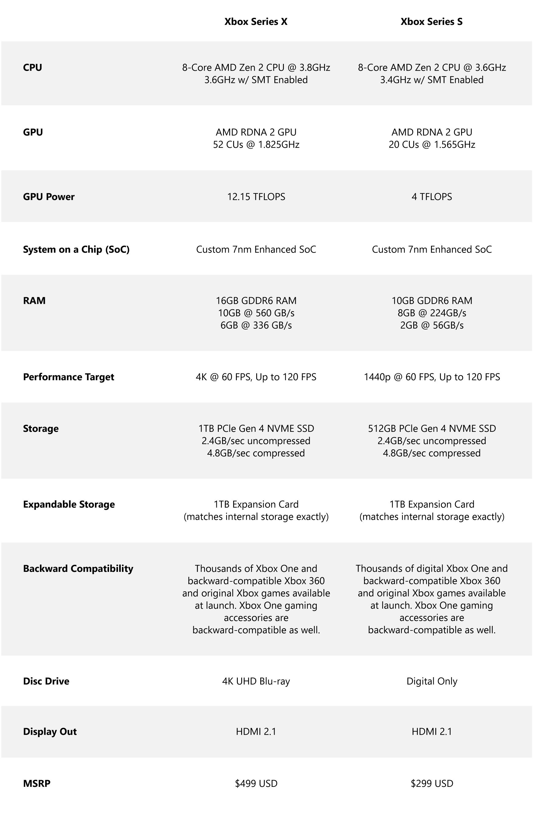 Обновлённый Xbox Series S получит 6-нм процессор AMD с более мощным iGPU