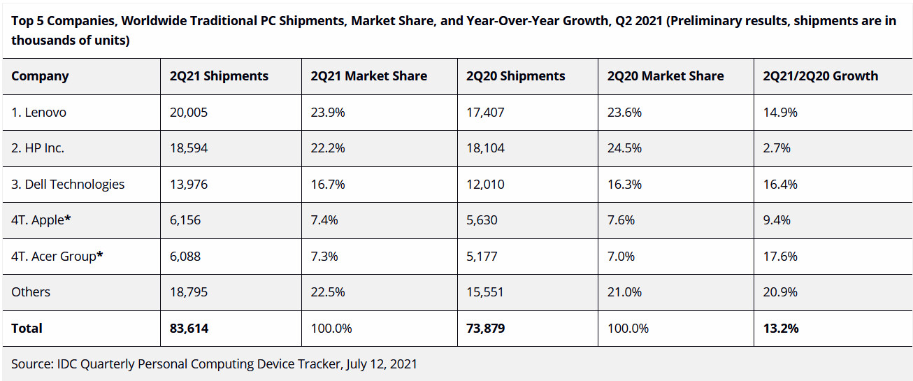 В прошлом квартале отгрузки персональных компьютеров выросли на 13,2%