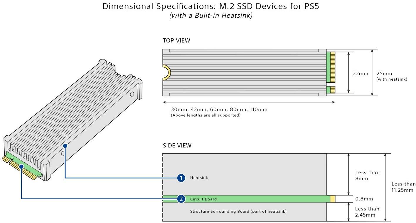 Свежее обновление ПО для PlayStation 5 обеспечит поддержку NVMe-накопителей M.2