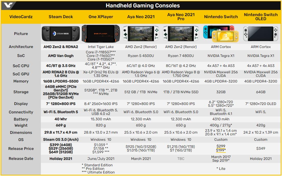 Valve и AMD работают над поддержкой Windows 11 консолью Steam Deck
