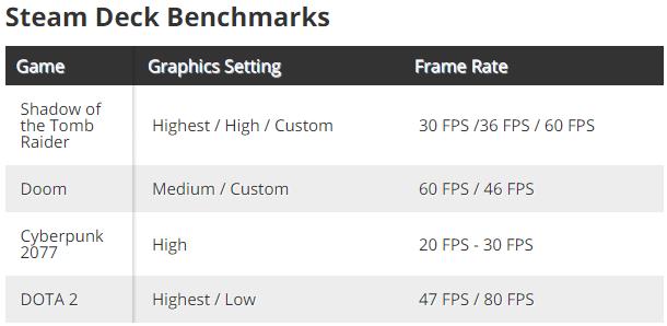 Steam Deck: первые независимые тесты мобильной игровой консоли от Valve