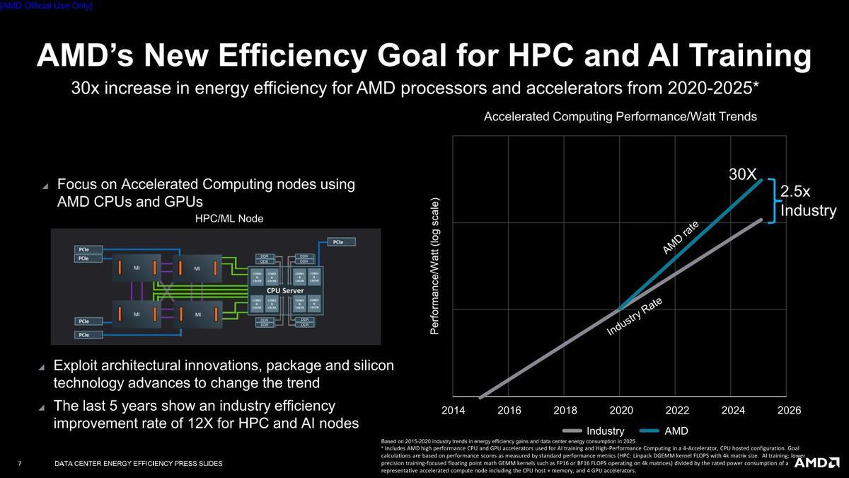 AMD обещает в 30 раз улучшить энергоэффективность серверных решений к 2025 году