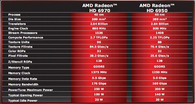 """Официальный анонс AMD Radeon HD 6950 и Radeon HD 6970: """"монстры"""" вырвались на свободу"""