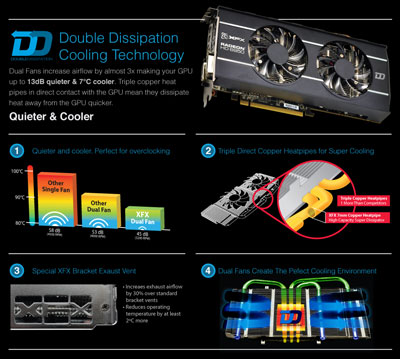 XFX Double Dissipation