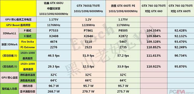��������� GeForce GTX 750 Ti ����