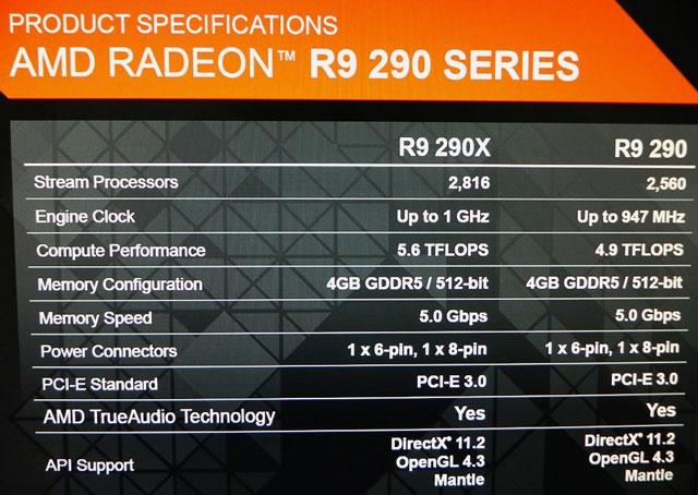 �������������� ������� Radeon R9 290X � R9 290