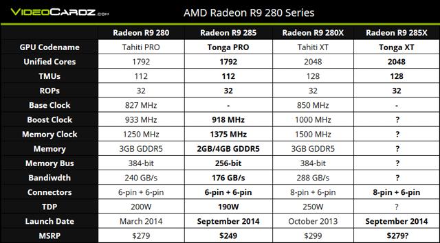���������� Radeon R9 285