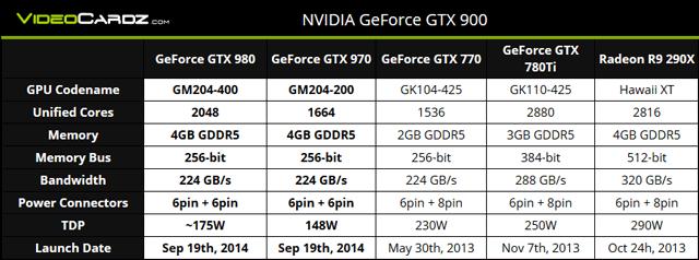 ������������ GeForce GTX 980