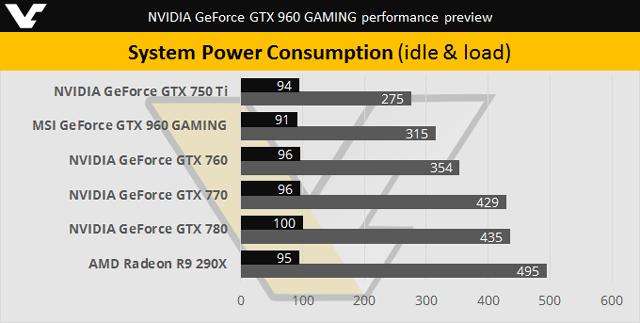 ���������� MSI GeForce GTX 960 Gaming - ����
