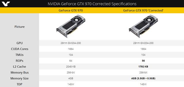 �������������� ���������� GeForce GTX 970