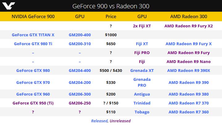 GeForce 900 � Radeon 300