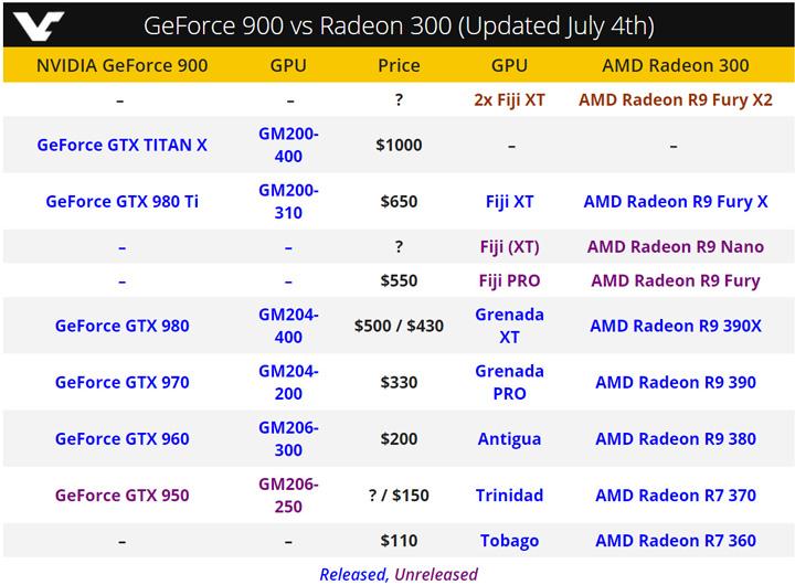 Nvidia ������� GeForce GTX 950