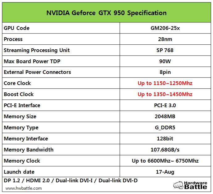 GeForce GTX 950 - ��������������