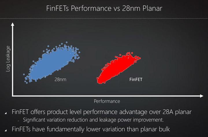 AMD FinFET