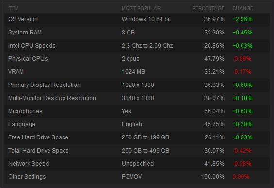 Ститистика применения Windows 10 среди игроков Steam