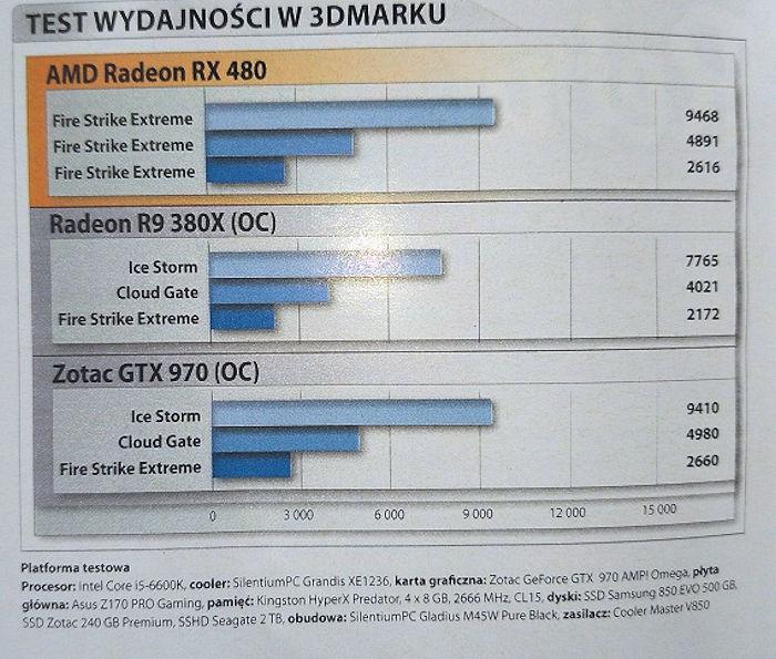 AMD анонсировала видеокарты RadeonRX 470 иRadeonRX 460