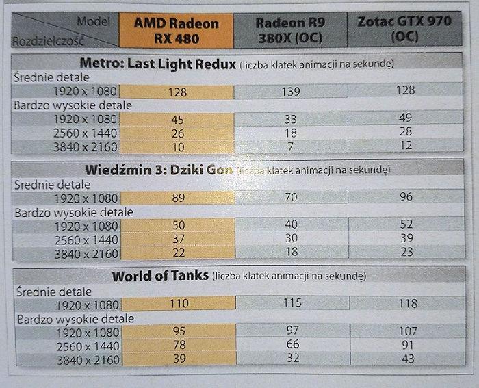 AMD назвала некоторые характеристики RadeonRX 460