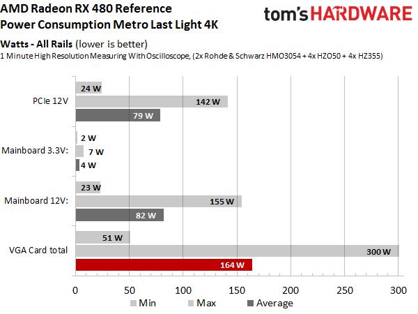 AMD выпустила видеокарты RadeonRX 480
