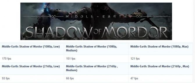 GTX 1070 M Shadow of Mordor